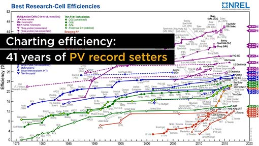 A Photovoltaic efficiency chart.