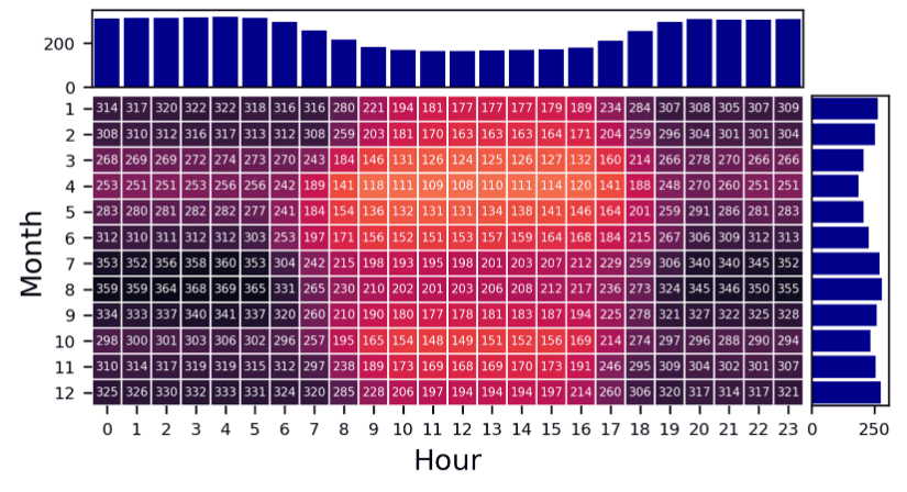 Screenshot of the Cambium data sets depicting an example long-run marginal CO2 emission rate pattern (kg/MWh) for the Contiguous United States, from the mid-case of the 2020 Standard Scenarios data set. The data is arranged into a heatmap format depicting number of hours in a day and the months in a year.