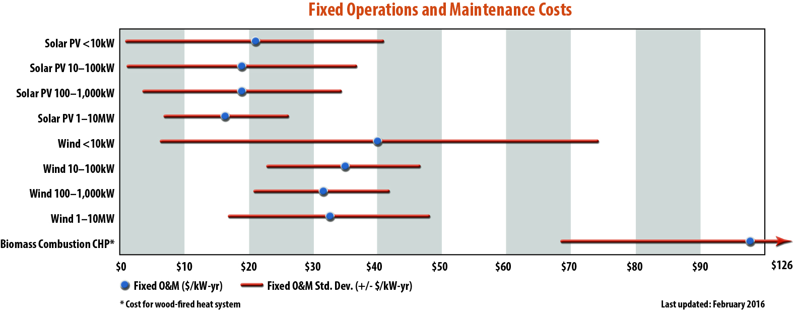 Chart showing average fixed operations and maintenance cost of distributed generation energy technologies.