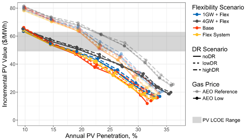 Chart showing annual solar PV penetration versus incremental PV value, with different scenarios of flexibility and demand response plotted. Value tends to decrease as PV penetration increases, and flexibility becomes a potentially important component of preserving PV value at penetrations around 15% of annual energy.
