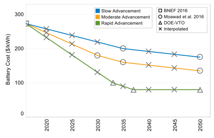 Chart showing cost projections for battery technologies using three technology advancement trajectories (slow, moderate, and rapid) from the year 2020 to 2050.