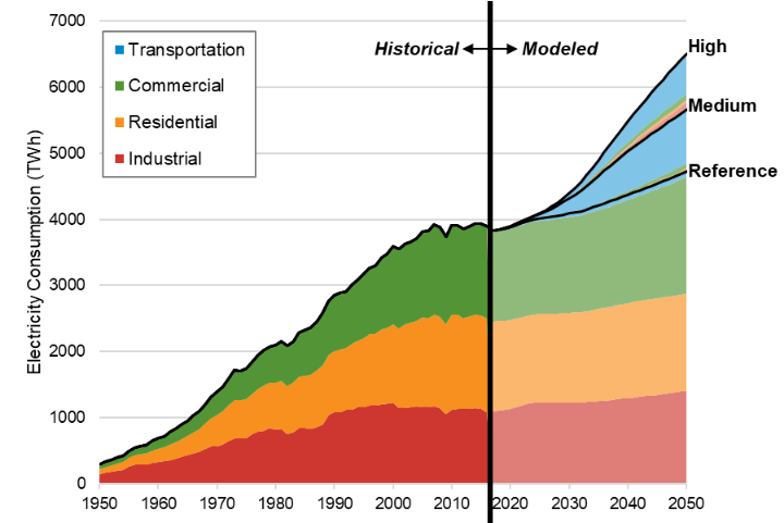 Chart plotting historical and projected annual electricity consumption from the year 1950 to the year 2050, showing growth in the transportation, commercial buildings, residential buildings, and industrial sectors, as a result of analysis of end-use electric technology adoption