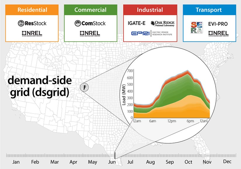Graphic showing the components of the demand-side grid (dsgrid) model, including the spatial resolution across the United States; sectoral resolution incorporating different models for residential; commercial, industrial, and transportation loads; and temporal resolution including yearly and hourly data on electricity load.