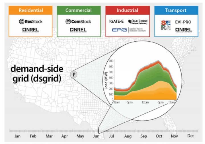 Graphic showing the various components of the demand-side grid (dsgrid) model, including residential, commercial, industrial, and transport models and data, overlaid on a map of the contiguous United States.