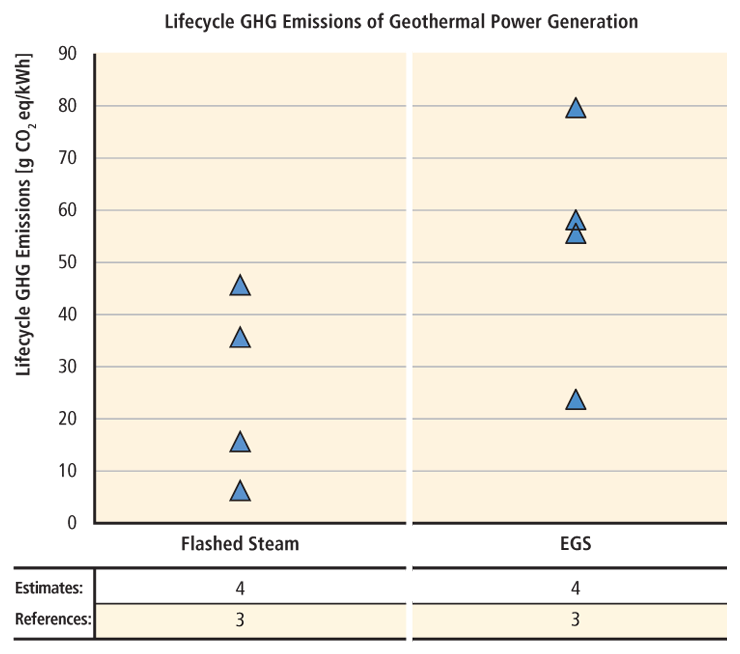 Chart that shows life cycle greenhouse gas emissions for geothermal technologies.  For help reading this chart, please contact the webmaster.