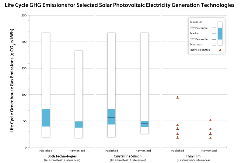 Chart that shows a side-by-side comparison of crystalline silicon and thin film photovoltaics. For help reading this chart, please contact the webmaster.