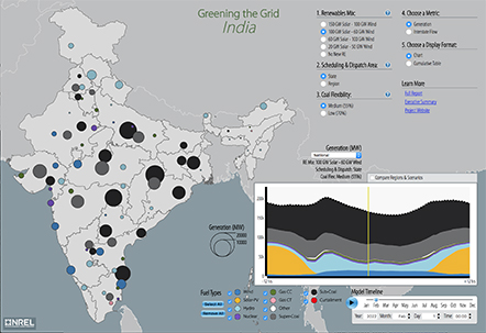 India renewable integration study energy analysis nrel a screenshot of the greening the grid india visualization showing a map of india divided into gumiabroncs Gallery