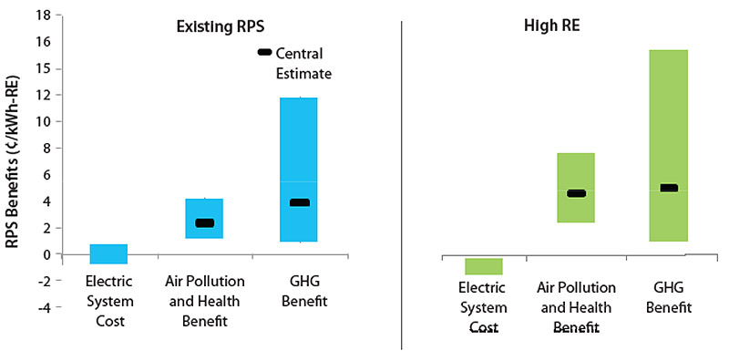 Image comparing existing rps and high renewable energy costs, benefits, and impacts.