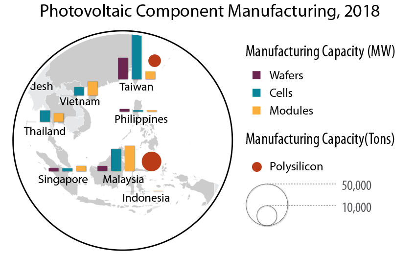 Map graphic of Southeast Asia showing photovoltaic component manufacturing in several countries.