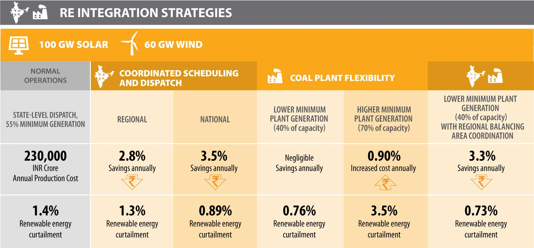 Table displaying the impacts of integration strategies for 100 GW of solar and 60 GW of wind under different scenarios. Normal operations, detailed in the first column, consist of state-level dispatch with 55% minimum generation; 230,000 INR crore annual production cost, and 1.4% renewable energy curtailment. Regional coordinated scheduling and dispatch, detailed in the second column, results in 2.8% savings annually and 1.3% renewable energy curtailment. National coordinated scheduling and dispatch, detailed in the third column, results in 3.5% savings annually and 0.89% renewable energy curtailment. Lower minimum coal plant generation—at 40% of capacity—detailed in the fourth column results in negligible savings annually and 0.76% renewable energy curtailment. Higher minimum coal plant generation—at 70% of capacity—detailed in the fifth column results in 0.90% increased cost annually and 3.5% renewable energy curtailment. Finally, lower minimum coal plant generation (40% of capacity) with regional balancing area coordination results in 3.3% savings annually and 0.73% renewable energy curtailment.