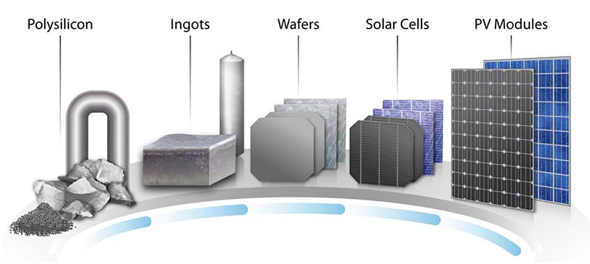 An illustration shows the entire silicon solar cell value chain, beginning with a bulk polysilicon and progressing through silicon ingots, wafers, individual solar cells, and entire PV modules.