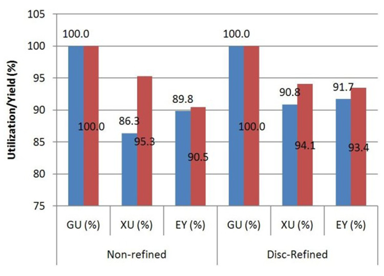 "Image of a chart showing the effect of deacetylation and mechanical refining on fermentation yield; ""blue square symbol""control; ""red square symbol"" deacetylated; GU: glucose utilization; XU: xylose utilization; EY: ethanol yield."