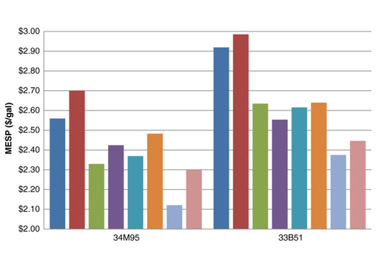 Image of a bar chart showing MESP comparison of whole slurry and washed solids cases. (blue bar) Control; (red bar) Control+wash; (green bar) Deacetylation; (violet bar) Deacetylation+wash; (acqua blue bar) Refining; (orange bar) Refining+wash; (sky blue bar) Deacetylation+refining; (pink bar) Deacetylation+refining+wash.