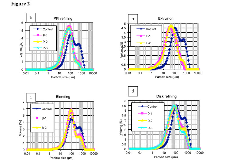 Image of four charts showing volume wt-% versus particle size distribution before and after mechanical refining. Corn stover (Pioneer variety 33A14) pretreated in the NREL Digester at 150 C, 0.5 wt% H2SO4, 15 min was mechanically refined by a PFI mill (Panel a), a twin screw extruder (Panel b), a food processor blender (Panel c), and a 12-inch disk refiner (Panel d).