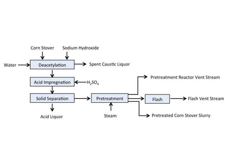 Image of block flow diagram of the deacetylation, impregnation and pretreatment processes. It shows Corn Stover and Sodium Chloride (where water is added) going through Deacetylation, with spent caustic liquor. The substance then goes through acid impregnation, where H2SO4  is added; and then through Solid Separation, with acid liquor removed, before going through Pretreatment, where steam is added. Pretreatment releases pretreatment reactor vent stream and pretreated corn stover slurry, and the substance then moves to the final process: Flash, which results in flash vent stream.