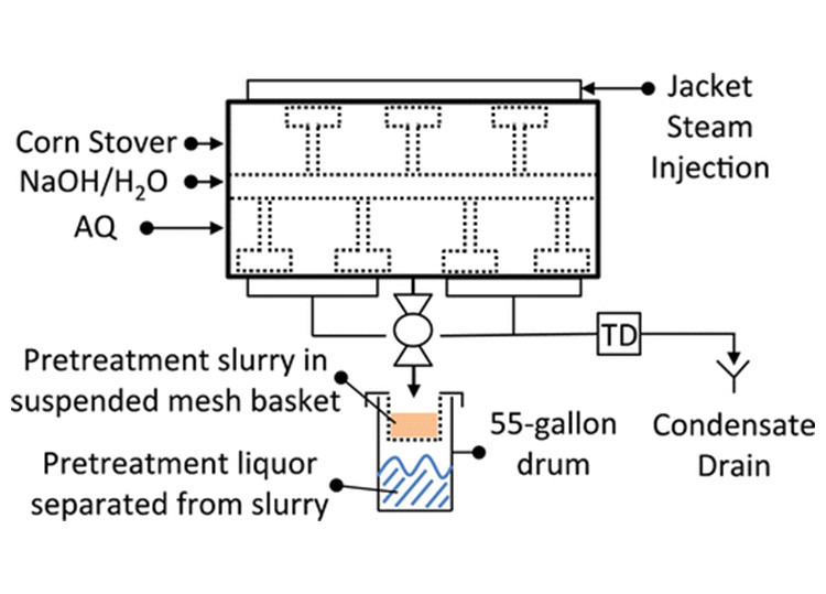 "Image of a diagram corn stover pretreatment showing arrows pointing from ""Corn Stover,"" ""NaOH/H2O,"" and ""AQ"" to a rectangle; and on the other side of the rectangle is an arrow pointing from ""Jacket Steam Injection."" The rectangle has an arrow pointing to an image of a ""55-gallon drum"" and an image representing liquid called ""Pretreatment slurry in suspended mesh basket"" and another image of liquid called ""Pretreatment liquor separated from slurry; and then theres another schematic line from the rectangle to ""TD"" and an arrow pointing to ""Condensate Drain."""
