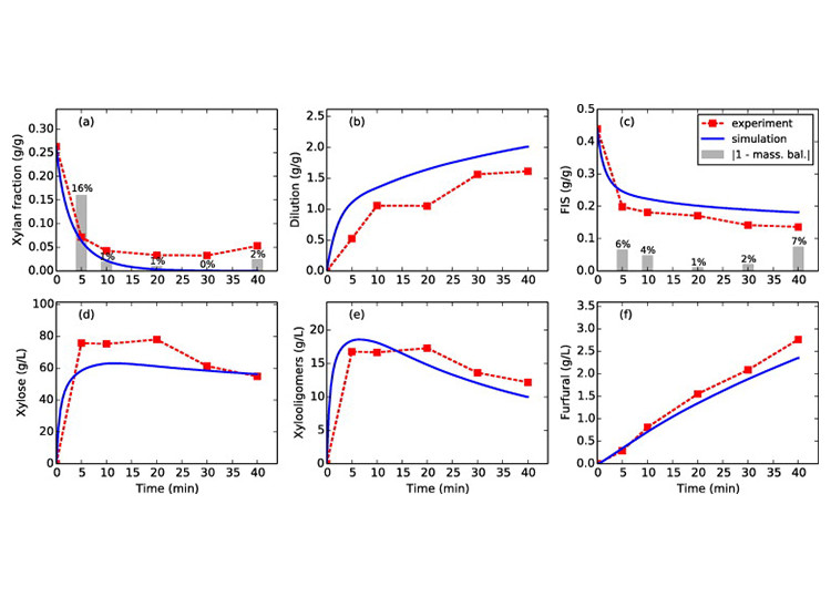 Image of six charts showing experimentally measured and simulation-derived quantities after different times of pretreatment for the base-case conditions of 150C steam and 1% acid: (a) mass fraction of xylan in the biomass solids, (b) amount of water added per gram of initial liquid, (c) mass fraction of insoluble solids in the slurry; soluble species concentrations (d) xylose, (e) xylooligomers, and (f) furfural. The bars show the magnitude of the deviation of the xylan-species mass balance (a) and solids mass balance (c) from unity, and hence the bars provide a quantitative indication of data uncertainty.