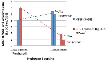 Bar graph showing Hydrogen Sourcing on the x-axis and minimum fuel selling price (MFSP) and greenhouse gas (GHG) emissions on the y-axis (numbered 0 through 7). Blue bars represent MFSP in $/gallon gasoline equivalent (GGE) and red bars represent GHG emissions in kg CO2-eq/GGE. On the left side the bar graphs are labeled 100% External Purchased on the x-axis: MFSP = 4 and GHG Emissions = 6. On the right side the bar graphs are labeled 100% Internal on the x-axis: the In Situ MFSP = 5.5, Gasification MFSP = 4.9, In Situ GHG Emissions = 1.8, and Gasification GHG Emissions = .8. A blue dotted line goes upward, left to right, from the top of the 100% External Purchased MFSP bar to the top of the 100% Internal In Situ MFSP bar. A red dotted line goes downward, left to right, from the top of the 100% External Purchased GHG Emissions bar to the top of the 100% Internal In Situ GHG Emissions bar.
