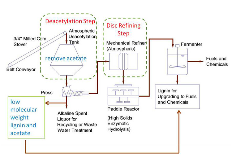 "An image of a schematic flow diagram of deacetylation and disk refining process of corn stover: 1) the Decetylation Step includes the ""atmospheric deacetylation tank,"" where ""3/4-inch milled corn stover"" is put to remove acetate; 2) then it goes to the ""Press;"" 3) next is the ""Disc Refining Step,"" which includes a ""Mechanical Refiner (Atmospheric); 4) then it travels to a ""Paddle Reactor (High Solids Enzymatic Hydrolysis)"" followed by a ""Fermenter,"" which produces ""Fuels and Chemicals"" or ""Lignin for Upgrading to Fuels and Chemicals."" After the ""Press,"" the image also shows the option of producing ""Alkaline Spent Liquor for Recycling or Water Treatmen"" or ""low molecular weight lignin and acetate."""