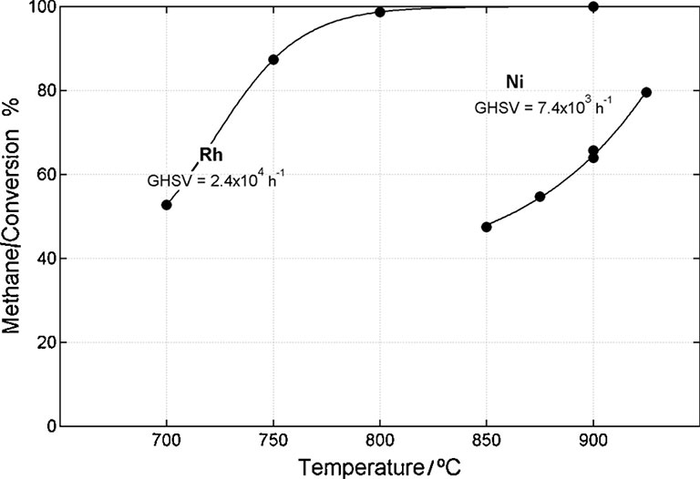 Line graph with Methane/Conversion % as the y-axis ranging from 0 to 100 and Temperature/degrees Celsius as the x-axis ranging from 650 to 950. Two plotted lines are shown: (1) Rh GHSV = 2.4x10 to the fourth h to the negative 1 starts at 700 degrees and 55 % and curves upward until it plateaus at 100% at roughly 800 degrees; (2) Ni GHSV = 7.4x10 to the third h to the negative 1 starts 850 degrees and 45% and curves upward to the right to reach 925 degrees at 80%.