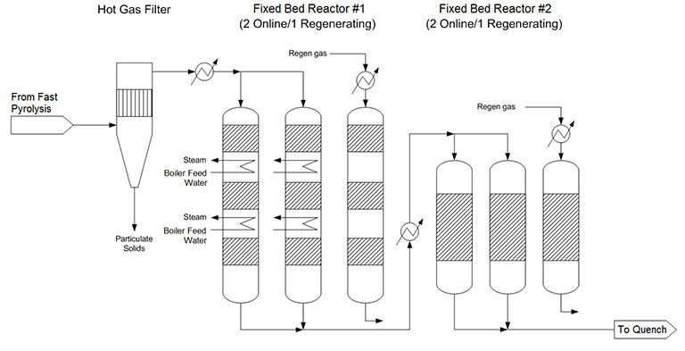 "Schematic of hot gas filter and ex situ fixed bed fast pyrolysis vapor upgrading reactors starting with product from fast pyrolysis going into the hot gas filter and either leaving as particulate solids or going in to the first set of Fixed Bed Reactors (2 online with boiler feed water going in and steam coming out and 1 regenerating with regen gas going in). The product from the online reactors then goes into the second set of Fixed Bed Reactors (2 online and 1 regenerating with regen gas going in) and the final product going ""to quench""."