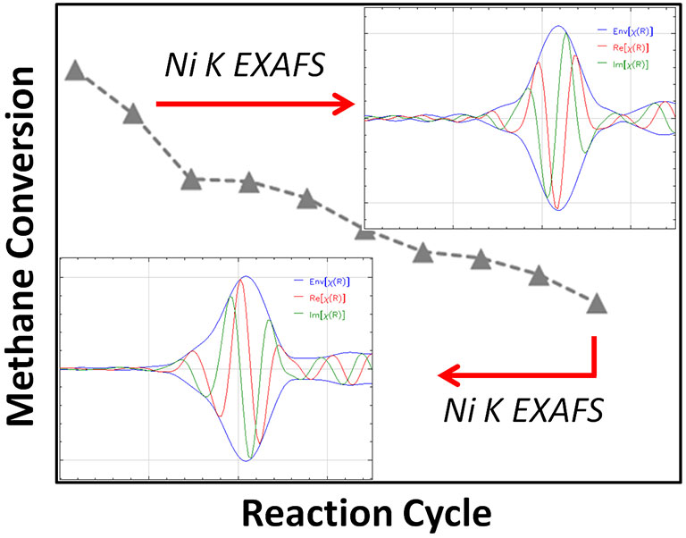 "Simple line graph showing Methane Conversion as the y-axis and Reaction Cycle as the x-axis. A dotted line of grey triangles starts in the upper left and goes diagonally down to the right side of the chart, showing methane conversion going down over the reaction cycle. Both the top and bottom of the dotted line are labeled Ni K EXAFS and each has a red arrow pointing to an extended X-ray absorption fine structure (EXAFS) spectroscopy image: the blue wave (labeled ""Env[x(R)]"") starts as a single line and then splits into tall curves above and below the center line then almost comes together but is parallel; the red  (labeled ""Re[x(R)]"") and green  (labeled ""im[x(R)]"") waves start at the center line and then become several curves that go above and below the center line."
