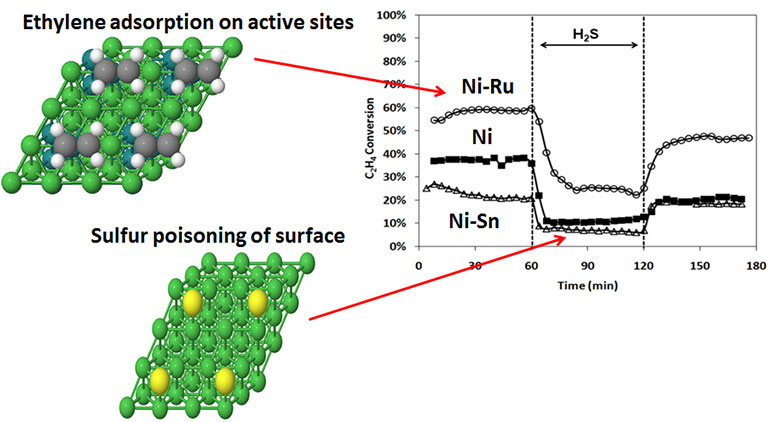 "Illustration showing two diamond-shaped masses of interconnected spheres on the right side: the top spheres are green, white, and grey, are connected by green bars, and is labeled ""Ethylene adsorption on active sites"" with a red arrow pointing to the Ni-Ru section of the chart on the left; the bottom spheres are green and yellow, are connected by green bars, and is labeled ""Sulfur poisoning of surface"" with a red arrow pointing to the Ni-Sn section of the chart. On the left is the graph with C2H4 Conversion as the y-axis ranging from 0% to 100% and Time (min) as the x-axis ranging from 0 to 180. The center section (60 to 120 minutes) is sectioned off by dotted vertical lines and is labeled H2S with a double arrow. A series of white circles is plotted at the top and is labeled Ni-Ru; the left section of the plots (0 to 60 minutes) stays within 50% to 60%; the middle section (60 to 120 minutes) drops from 60% to 20%; the right section (120 to 180 minutes) rises from 20% to 45%. A series of black squares is plotted in the middle and is labeled Ni; the left section of the plots (0 to 60 minutes) stays around 40%; the middle section (60 to 120 minutes) drops from 40% quickly then stays at 10%; the right section (120 to 180 minutes) rises to 20% and remains level. A series of white triangles is plotted in the bottom and is labeled Ni-Sn; the left section of the plots (0 to 60 minutes) stays within 25% to 20%; the middle section (60 to 120 minutes) drops from 20% quickly then stays just below 10%; the right section (120 to 180 minutes) rises to 20% and remains level."