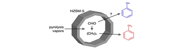 "Illustration showing a grey, decagon, ring-like structure labeled HZSM-5 with CHO to (CH2)n in the center. Leading out from the center are two arrows: (1) the top has a question mark and leads to a blue molecular diagram and (2) the bottom leads to a read molecular diagram. On the left side is an area labeled ""pyrolysis vapors"" with an arrow pointing in to the center of the ring."