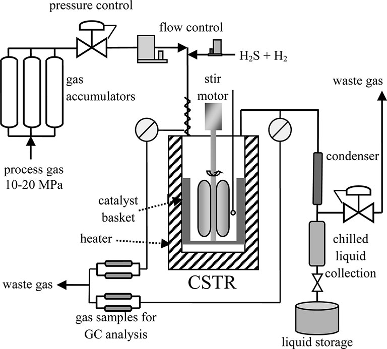 Diagram of a continuously stirred tank reactor (CSTR). The diagram begins by showing process gas (10-20 MPa) going in to three cylindrical gas accumulators then to a pressure control valve and flow control valve where H2S + H2 enters. This then drops into the CSTR shown with a stir motor at the top and a catalyst basket and heater surrounding it. The diagram shows two areas of elimination: (1) gas sample for GC analysis leaving the CSTR and becoming waste gas and (2) product going through a condenser and leaving as waste gas or going through a chilled liquid collection area and going into liquid storage.