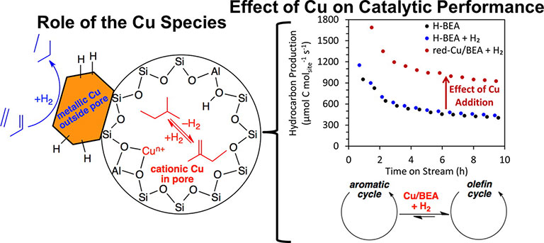 "Illustration showing an orange hexagon labeled ""metallic Cu outside pore"" attached to a circle of Si, O, Al, and H molecules in a compound, also labeled ""cationic Cu in pore""; these figures are under the label ""Role of the Cu Species."" To the right of the circle is bracketed information showing a graph with the x-axis labeled ""Time on Stream (h) "" and the y-axis labeled ""Hydrocarbon Production""; H-BEA and H-Beak + H2 are shown with light blue and dark blue dots on the chart and the red dots represent Cu/BEA + H2. The curve of red dots runs parallel above the curve of blue dots. Below the graph are two arrow-circles labeled ""aromatic cycle"" and ""olefin cycle"" with a double arrow between them, labeled ""Cu/BEA + H2. """