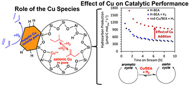 "Illustration showing an orange hexagon labeled ""metallic Cu outside pore"" attached to a circle of Si, O, Al, and H molecules in a compound, also labeled ""cationic Cu in pore""; these figures are under the label ""Role of the Cu Species."" To the right of the circle is bracketed information showing a graph with the x-axis labeled ""Time on Stream (h)"" and the y-axis labeled ""Hydrocarbon Production""; H-BEA and H-Beak + H2 are shown with light blue and dark blue dots on the chart and the red dots represent Cu/BEA + H2. The curve of red dots runs parallel above the curve of blue dots. Below the graph are two arrow-circles labeled ""aromatic cycle"" and ""olefin cycle"" with a double arrow between them, labeled ""Cu/BEA + H2."""