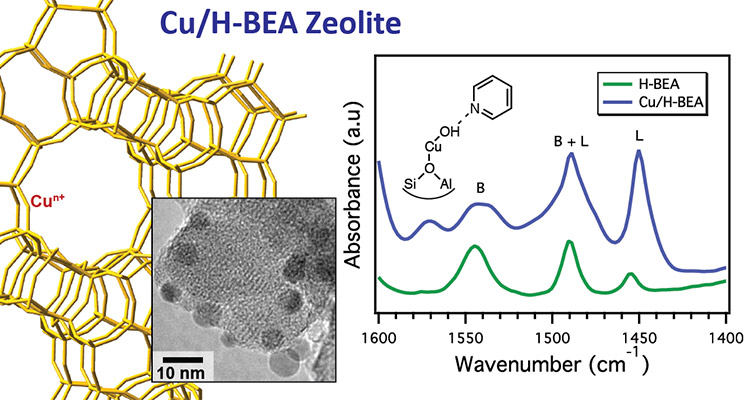 Model of Cu-modified beta zeolite, TEM image of catalyst and FTIR spectrum for pyridine adsorption