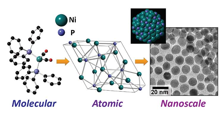Molecular, atomic, and nanoscale images of catalysts