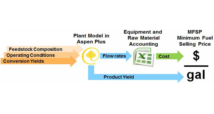 "Illustration with three right-pointing arrows on the left (in gradations of orange) labeled (from top to bottom) ""Feedstock Composition,"" ""Operating Conditions,"" and ""Conversion Yields."" The arrows point to ""Plant Model in Aspen Plus"" with a yellow Aspen Plus logo. A blue arrow below the logo is labeled ""Product Yield"" and points right to ""gal"". A blue arrow to the right of the logo is labeled"" and points right to an icon of an Excel spreadsheet labeled ""Equipment and Raw Material Accounting."" A green arrow labeled ""Cost"" points right from the Excel icon to ""MSFP Minimum Fuel Selling Price $"" that sits over a division bar over ""gal""."