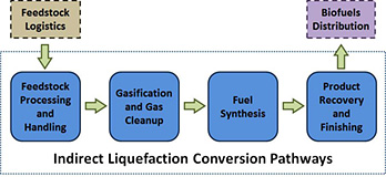 Flow diagram of the indirect liquefaction conversion pathway, starting at Feedstock Logistics and moving through Feedstock Processing and Handling, Gasification and Gas Cleanup, Fuel Synthesis, Product Recovery and Finishing, and finally to Biofuels Distribution.