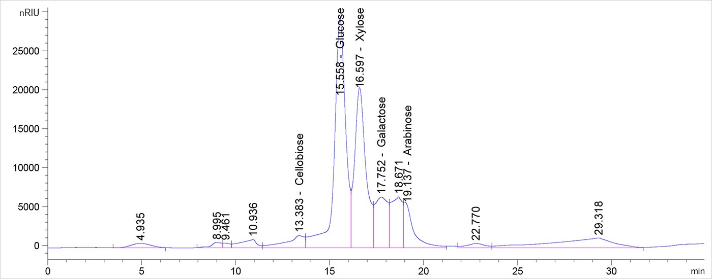 Screen capture from high-performance liquid chromatography software that shows several peaks. Four peaks are tall, sharp shapes and are identified as