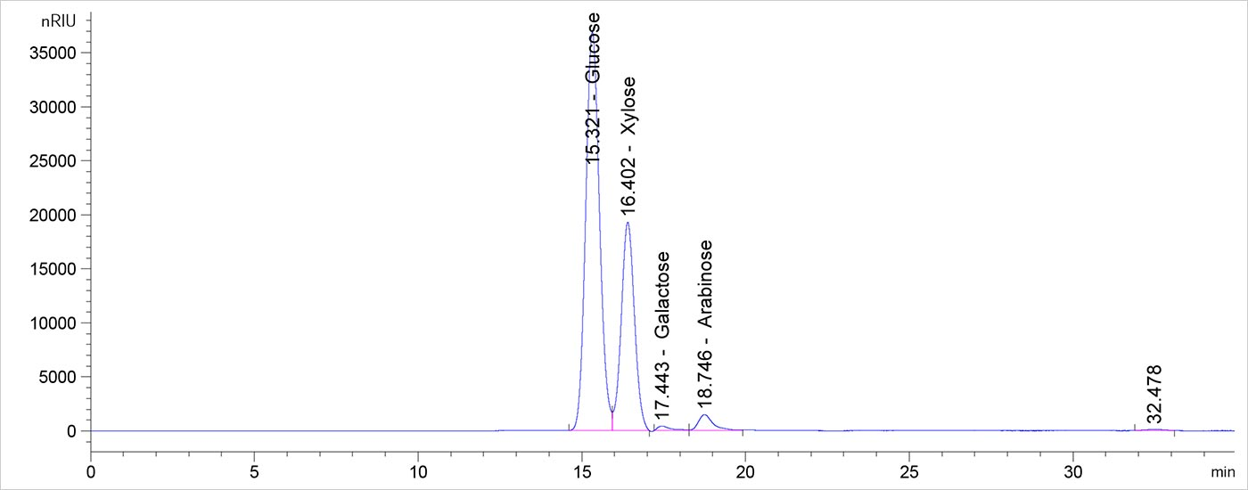 Screen capture from high-performance liquid chromatography software that shows five peaks of various heights. The two peaks identified as