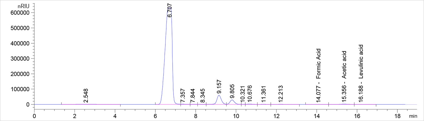 Screen capture from high-performance liquid chromatography software that shows several peaks of various heights. Three short peaks are identified as