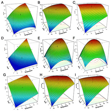 Illustration of a series of nine cube graphs (stacked in three rows of three and labeled A through I) using three axes of Temperature, Acid, and Recovery. Inside the cubes are nine different prism-colored squares that are configured into nine different 3-dimensional shapes.