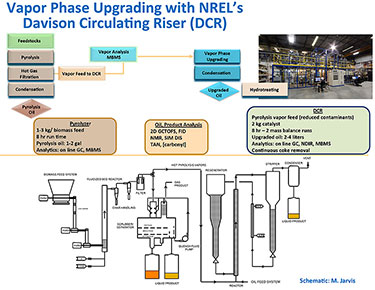 Figure of NREL's pyrolyzer/Davison Circulating Riser (DCR) comprised of the biomass pyrolyzer on the left and the three reactors of the DCR unit, which makes hydrocarbon fuels from the biomass pyrolysis vapors. Above the system schematic is a process diagram that shows how biomass feedstock moves through the pyrolyzer to make vapors that are fed into the DCR reactors. Liquid products are collected in a product tank located under the DCR stripper reactor.