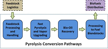 Flow diagram of the pyrolysis conversion pathway, starting at Feedstock Logistics and moving through Feedstock Processing and Handling, Fast Pyrolysis and Vapor Upgrading, Bio-Oil Recovery, Processing to Fuel Blendstocks, and finally to Biofuels Distribution.