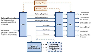 Flow diagram starting on the left with two sources flowing into a blue box labeled BUY: Refinery Blendstocks (ACUTAL data from approximately 15 U.S. refineries) and Whole Oils (Upgraded for refinery insertion if applicable). An arrow points down from BUY to a blue box labeled Whole Oil FRACTIONATION. There are also three arrows, labeled Refinery Naphthas, Refinery Distillates, and Refinery Residuals, leaving BUY and pointing right to a blue box labeled BLEND. Three arrows, labeled Naphthas, Distillates, and Heavies, also leave Whole Oil FRACTIONATION and point to BLEND. Three black dotted line arrows leave Whole Oil FRACTIONATION and point right to a blue box with a dotted outline labeled Upgrading (Hydroprocessing, Fluid Cat Cracking, Coking). A dotted blue arrow leads left from the Upgrading (Hydroprocessing, Fluid Cat Cracking, Coking) box to the three arrows, labeled Naphthas, Distillates, and Heavies, that go from Whole Oil FRACTIONATION and point to BLEND. The BLEND box has six arrows pointing right to a blue box labeled SELL and there are six arrows leaving SELL labeled: Conventional 87 Gasoline, Conventional 93 Gasoline, On-Road Diesel, Marine Diesel, Heating Oil, and Buner Fuel Oil (Heavies). At the top of the flow chart is a brown box labeled Pricing Data; it has a dotted brown arrow leading down and to the left to BUY and a dotted brown arrow leading down and to the right to SELL. Underneath Pricing Data is a brown box labeled Product Specs with a  dotted arrow leading down and to the right to BLEND.