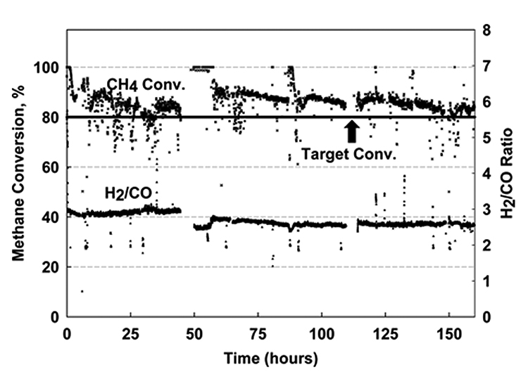 Image of a chart showing methane conversion and H2:CO ratio in reformers as a function of time on stream for steam + CO2, using both reformers.