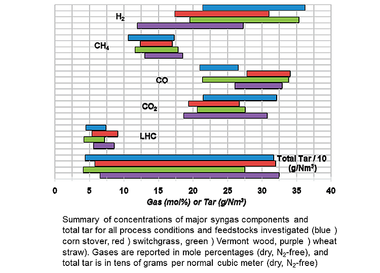 Image of a horizontal bar chart with the following description: Summary of concentrations of major syngas components and total tar for all process conditions and feedstocks investigated (blue) corn stover, red) switchgrass, green ) Vermont wood purple ) wheat straw). Gases are reported in mole percentages (dry N2-free), and total tar is in tens of grams per normal cubic meter (dry, N2-free).