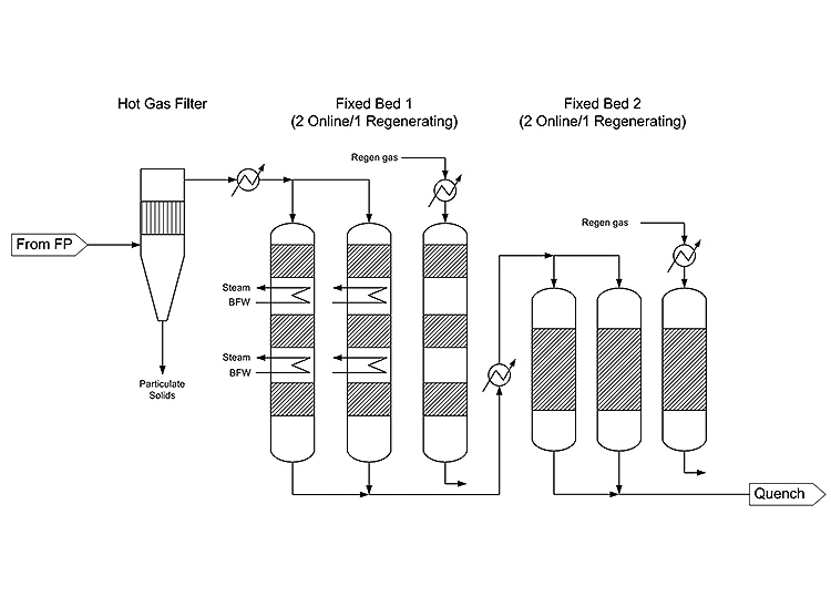 Image of a schematic of hot gas filter and ex situ fixed bed fast pyrolysis vapor upgrading reactors. It shows From FP, to Hot Gas Filter, which produces Particulate Solids, to Fixed Bed 1 (2 Online/1 Regenerating), to Fixed Bed 2 (2 Online/1 Regenerating), which leads to Quench in the end.