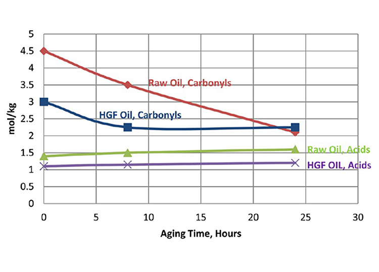 Image of a line chart showing acid and carbonyl contents of raw and HGF oils during the accelerated aging test (PSS filter element). The y-axis is labeled mol/kg, and the x-axis is labeled Aging Time, Hours. The chart shows Raw Oil, Carbonyls at 4.5 mol/kg at 0 hrs, 3.5 mol/kg at 8 hrs, and 2 mol/kg at 24 hours; HGF Oil, Carbonyls at 3 mol/kg at 0 hrs, 2.25 mol/kg at 8 hrs, and 2.25 at 24 hrs; Raw Oil, Acids at 1.4 mol/kg at 0 hrs, 1.5 mol/kg at 8 hrs, and 1.6 at mol/kg at 24 hrs; and HGF Oil, Acids at 1.1 mol/kg at 0 hrs, 1.2 mol/kg at 8 hrs; and 1.3 mol/kg at 24 hrs.