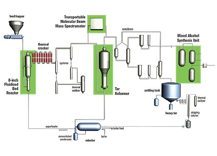An illustration showing NREL's thermochemical process development unit (TCPDU).The illustrative process: feed hopper  8-inch Fluidized Bed Reactor  thermal cracker  cyclones thermal oxidizer  Transportable Molecular Beam Mass Spectrometer  Tar Reformer  scrubbers  Mixed Alcohol Synthesis Unit  settling tank thermal oxidizer  stripping column  reboiler