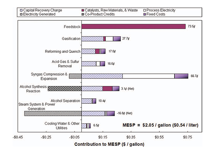 Image of a bar chart showing minimum ethanol selling price (MESP)--$2.05/gallon ($0.54/L) with the x-axis labeled Contribution to MESP ($/gallon). Costs include Capital Recovery Charge; Catalysts, Raw Materials & Waste; Co-Product Credits; Process Electricity; Electricity Generated; and Fixed Costs. Bars show: Feedstock 73.5 cents, Gasification 27.7 cents, Reforming & Quench 17 cents, Acid Gas & Sulfur Removal 16.6 cents, Syngas Compression & Expansion 66.7 cents, Alcohol Synthesis Reaction 3.1 cents (Net), Alcohol Separation 10.4 cents, Steam System & Power Gen. -16.8 cents (Net), and Cooling Water & Other Utilities 6.5 cents.