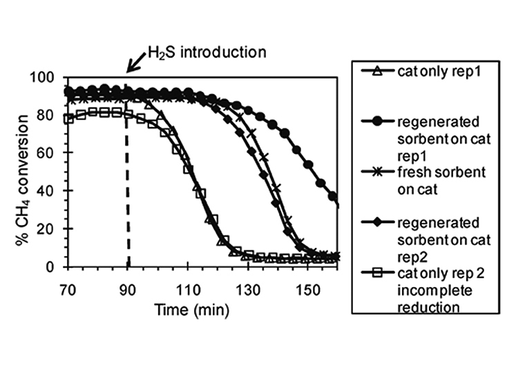 An image of a line chart showing methane conversion during three sets of experiments for steam reforming of simulated syngas with 59.4% steam: (1) catalyst unprotected by sorbent, (2) catalyst protected by upstream fresh sorbent, and (3) catalyst protected by upstream regenerated sorbent. Reaction conditions: temperature 750 C, GHSV with respect to the sorbent 6600 h1. The improvement of reforming performance (methane conversion) when using an upstream sulfur sorbent compared to the cat(alyst) only tests shows the potential benefit of using an effective sulfur sorbent upstream of the reformer.