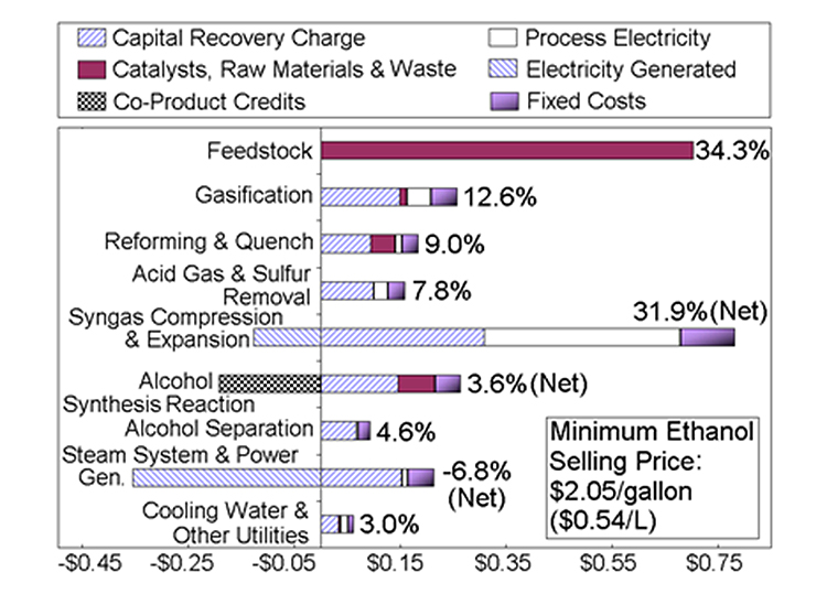 Image of a bar chart showing minimum ethanol selling price (MESP)--$2.05/gallon ($0.54/L)--breakdown for a cost-competitive case based on an integrated model at lower alcohol synthesis pressure with respect to the design case. Costs include Capital Recovery Charge; Catalysts, Raw Materials & Waste; Co-Product Credits; Process Electricity; Electricity Generated; and Fixed Costs. Bars show: Feedstock 34.3%, Gasification 12.6%, Reforming & Quench 9.0%, Acid Gas & Sulfur Removal 7.8%, Syngas Compression & Expansion 31.9% (Net), Alcohol Synthesis Reaction 3.6% (Net), Alcohol Separation 4.6%, Steam System & Power Gen. -6.8% (Net), and Cooling Water & Other Utilities 3.0%.